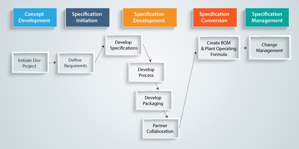 sap product diagram sap plm consulting  sap product life cycle management  sap plm consulting  sap product life