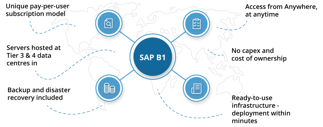 SAP B1 Cloud Functions